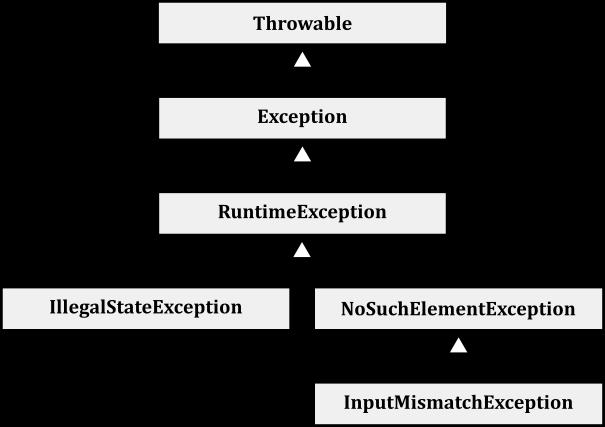 Java Inheritance Tree Exception Inheritance Tree